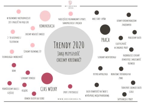 Trendy 2020 summary fb